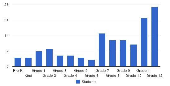 Barrington Academy Students by Grade