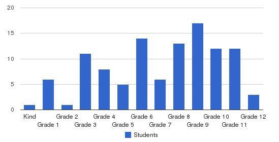 Calvary Baptist Church Academy Students by Grade