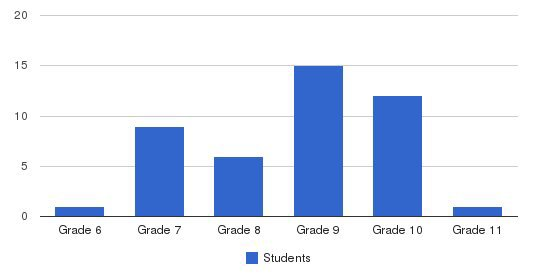 Camp E-ma-chamee Students by Grade