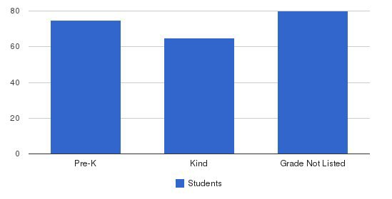 Growing Together Academy Students by Grade