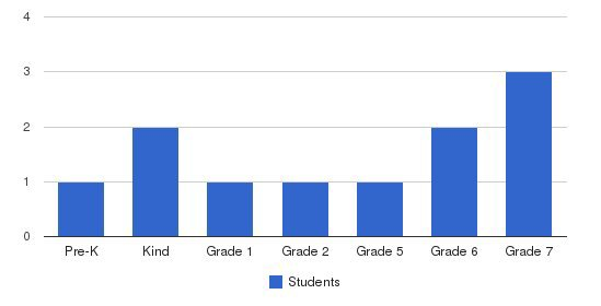 Lakeside Private School Students by Grade