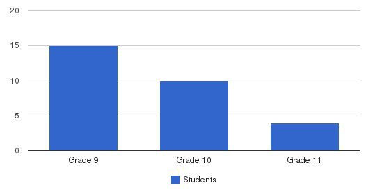 Lutheran High School Of Jacksonville Students by Grade