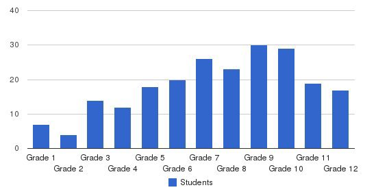 North Florida Educational Institute Students by Grade