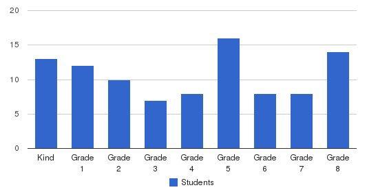 St Helena Catholic School Students by Grade
