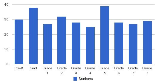 St Helens School Students by Grade