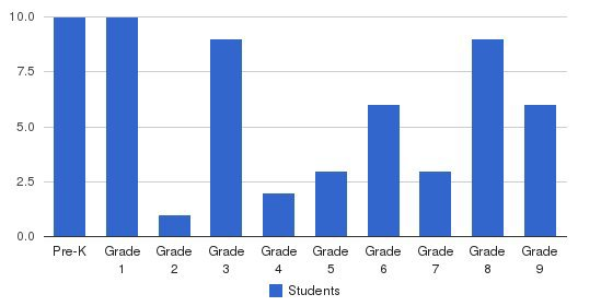 Footprints Christian Academy Students by Grade