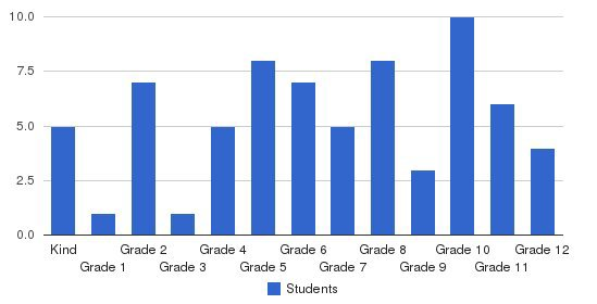 Trinity Classical School Students by Grade