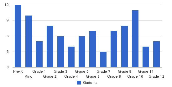 Acadia Christian School Students by Grade