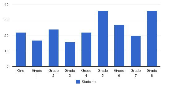 St Jerome Catholic School Students by Grade