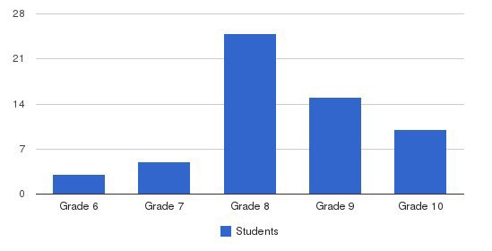 Learning Cooperative The Students by Grade
