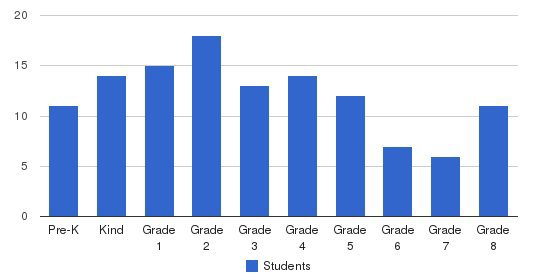 Mount Pleasant Christian School Students by Grade