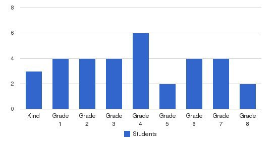 Charlotte Mason Community School Students by Grade