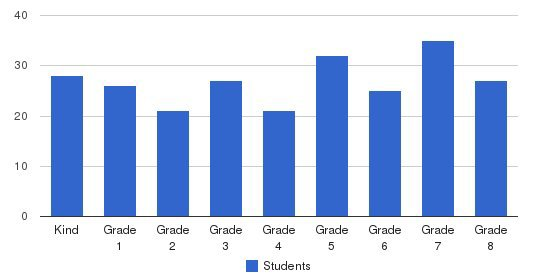 St. John Fisher School Students by Grade
