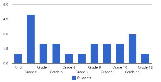 Community Christian Academy Students by Grade