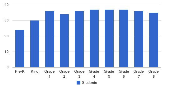 St. John Notre Dame School Students by Grade