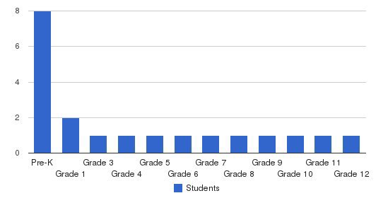 Shalom Christian Academy Students by Grade