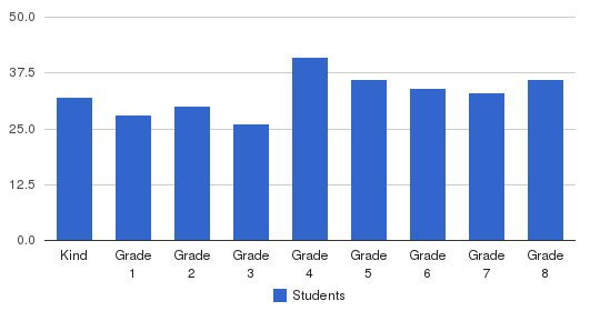 St. John S Elementary School Students by Grade