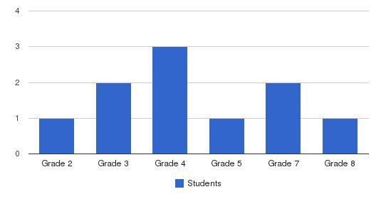 Capital Christian School Students by Grade