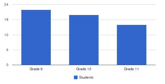 Mesivta Of Clifton Students by Grade