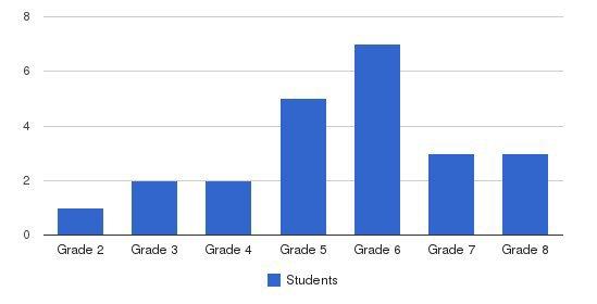 Del Rio Academy Students by Grade