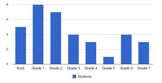 Gilead Christian School Students by Grade