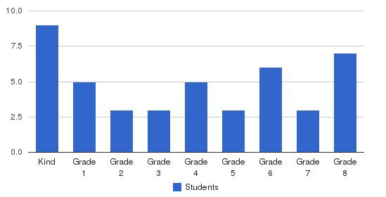 Thessalonia Academy Students by Grade