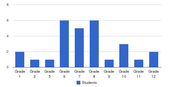 North Henderson School Students by Grade