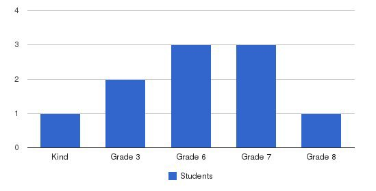 Vance County Learning Center Students by Grade