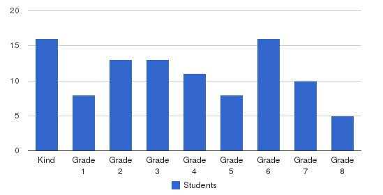 Sts Peter & Paul Academy Students by Grade