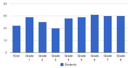 St Joseph Elementary School Students by Grade