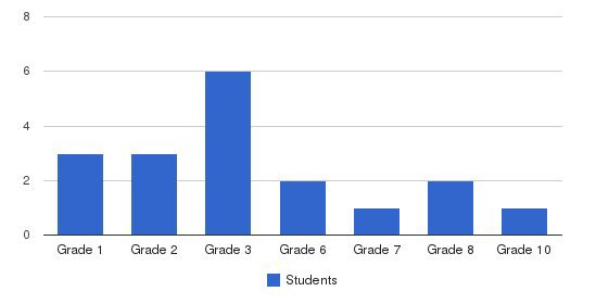 Calvary Mennonite School Students by Grade