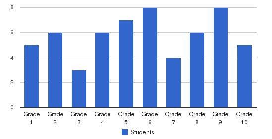 Jonestown Mennonite School Students by Grade