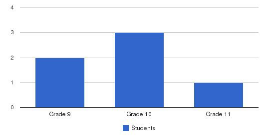 Northwestern Human Services Students by Grade