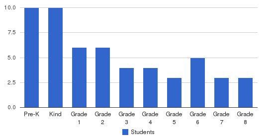Regina Angelorum Academy Students by Grade