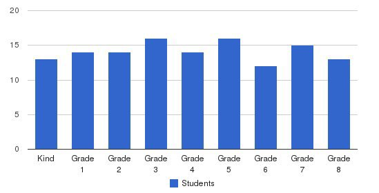 St. Joseph The Worker School Students by Grade