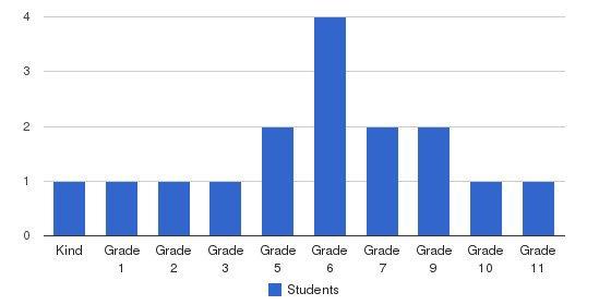 Trinity Christian Educational School Students by Grade