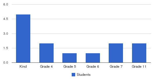 Achievement Academy Of Monroe Students by Grade