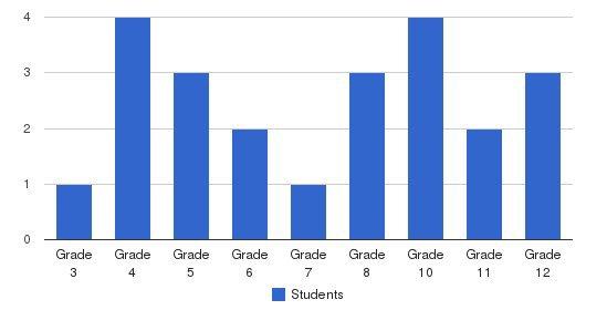 Cedar Creek School Students by Grade