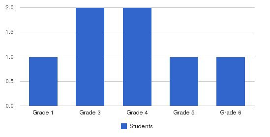 Harlingen Adventist Elementary School Students by Grade