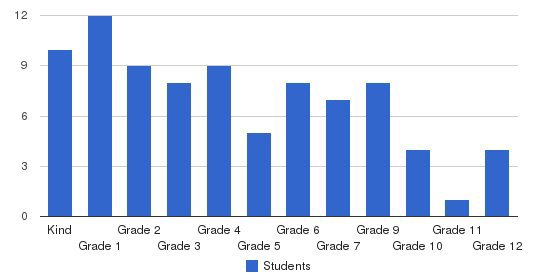 Plano Christian Academy Students by Grade
