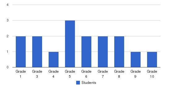 Faith Baptist Academy Students by Grade