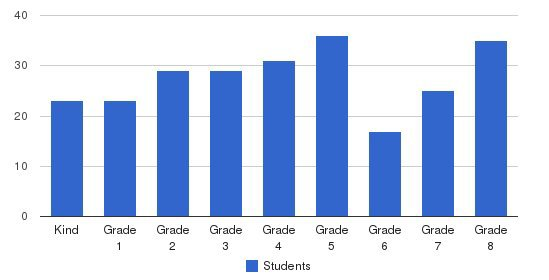 St Louis Of France School Students by Grade