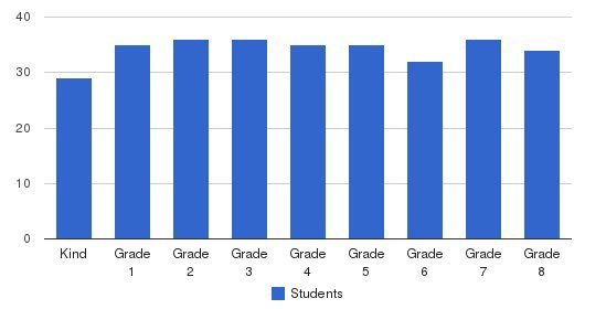 St Louise De Marillac School Students by Grade