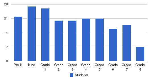 Institute Of Technology & Academics Students by Grade