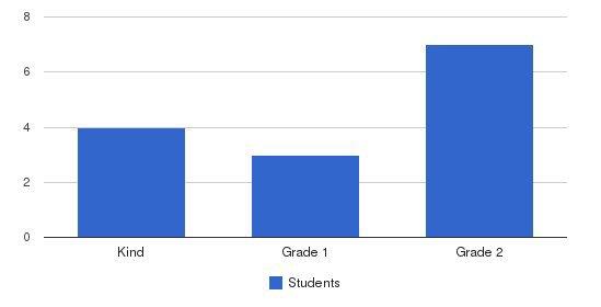 Madison Jewish Community Day Students by Grade