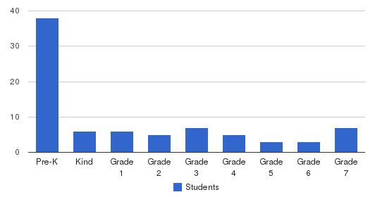 Foundation Christian Academy Students by Grade