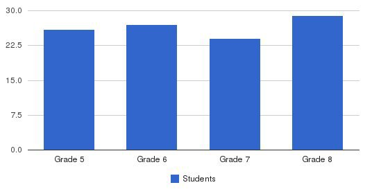St. Mary Magdalen Students by Grade