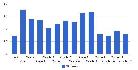 Veritas Academy Students by Grade