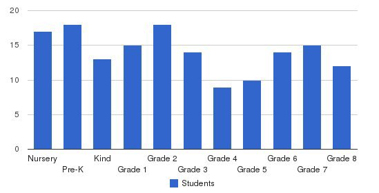 Pinnacle Academy Students by Grade