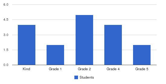 Faith Primary School Students by Grade